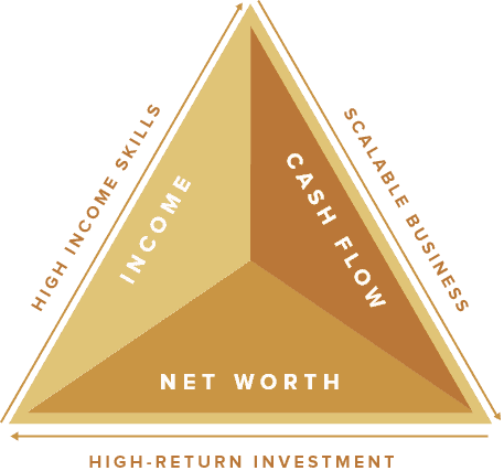 Wealth Triangle
